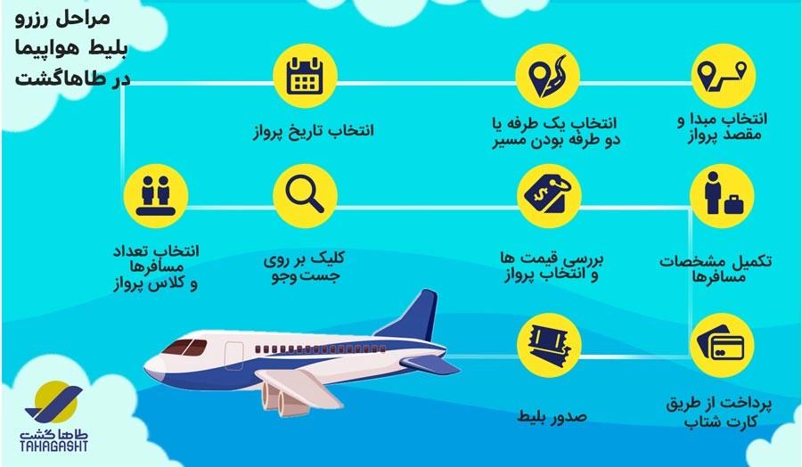 مراحل رزرو بلیط هواپیما